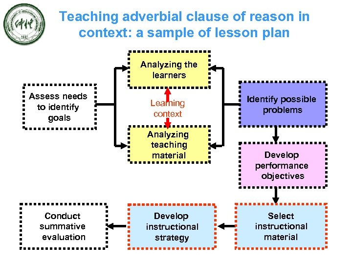 Teaching adverbial clause of reason in context: a sample of lesson plan Analyzing the