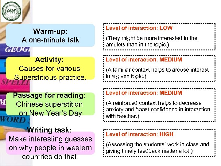 Warm-up: A one-minute talk Level of interaction: LOW (They might be more interested in