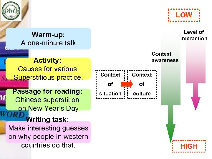 LOW Level of interaction Warm-up: A one-minute talk Activity: Causes for various Superstitious practice.