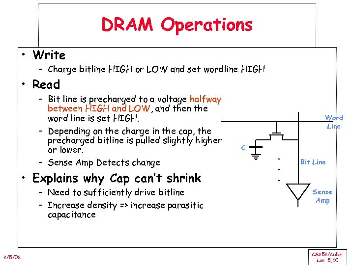 DRAM Operations • Write – Charge bitline HIGH or LOW and set wordline HIGH