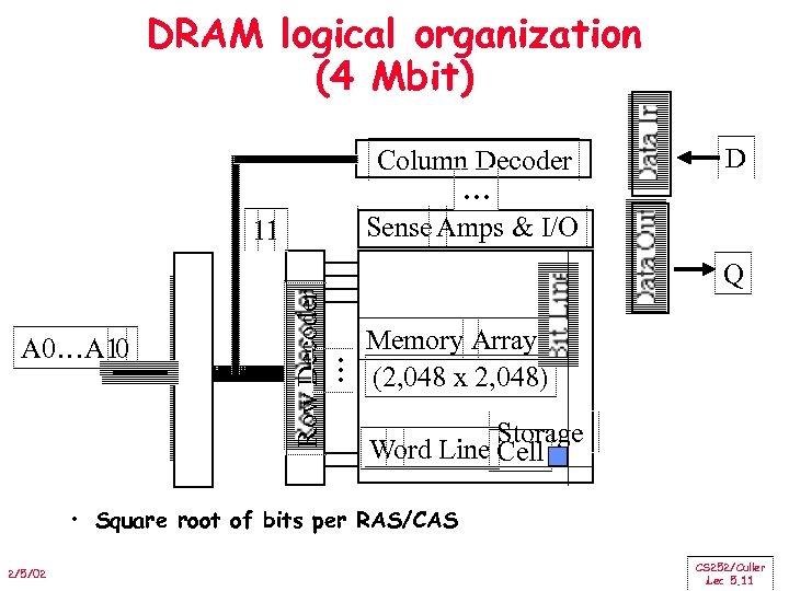 DRAM logical organization (4 Mbit) Column Decoder … Sense Amps & I/O 11 D