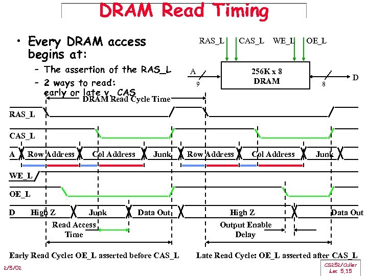 DRAM Read Timing • Every DRAM access begins at: RAS_L – The assertion of