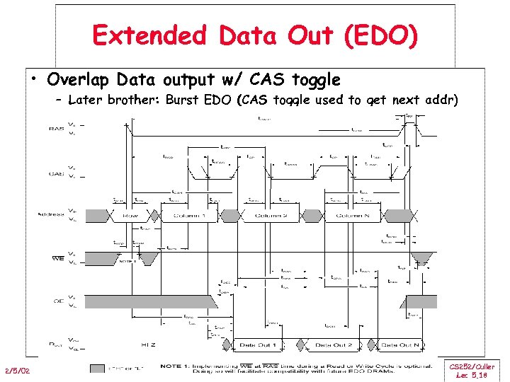 Extended Data Out (EDO) • Overlap Data output w/ CAS toggle – Later brother: