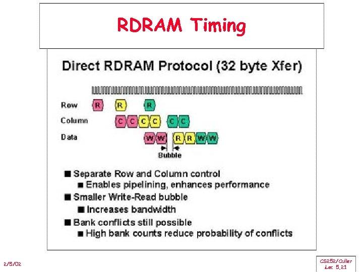 RDRAM Timing 2/5/02 CS 252/Culler Lec 5. 21