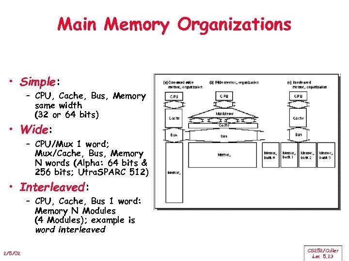Main Memory Organizations • Simple: – CPU, Cache, Bus, Memory same width (32 or