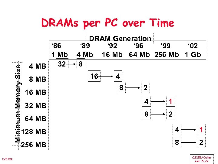 Minimum Memory Size DRAMs per PC over Time ' 86 1 Mb 32 4