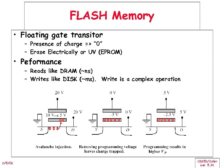 "FLASH Memory • Floating gate transitor – Presence of charge => "" 0"" –"