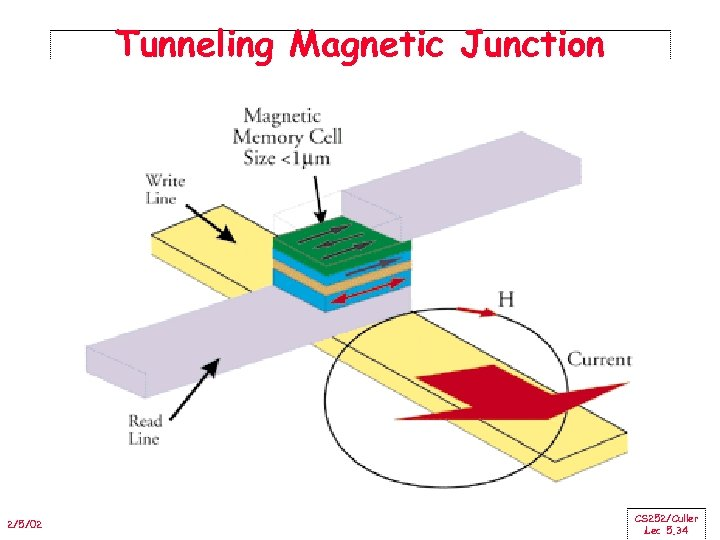 Tunneling Magnetic Junction 2/5/02 CS 252/Culler Lec 5. 34