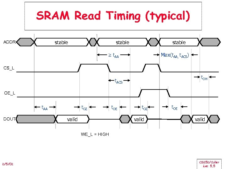 SRAM Read Timing (typical) stable ADDR stable t. AA Max(t. AA, t. ACS) CS_L