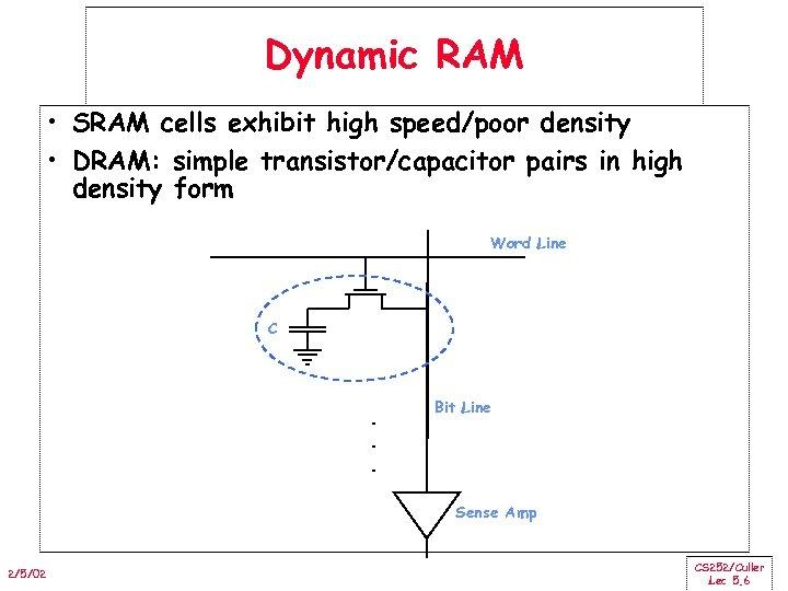 Dynamic RAM • SRAM cells exhibit high speed/poor density • DRAM: simple transistor/capacitor pairs