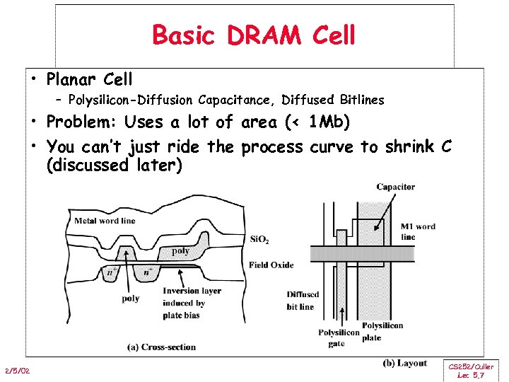 Basic DRAM Cell • Planar Cell – Polysilicon-Diffusion Capacitance, Diffused Bitlines • Problem: Uses