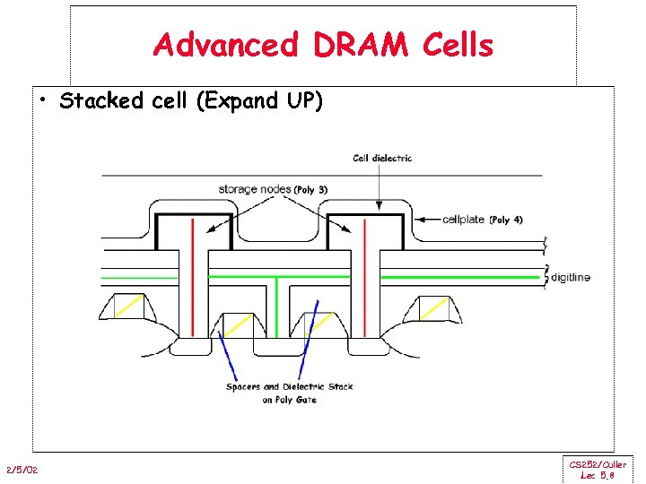 Advanced DRAM Cells • Stacked cell (Expand UP) 2/5/02 CS 252/Culler Lec 5. 8