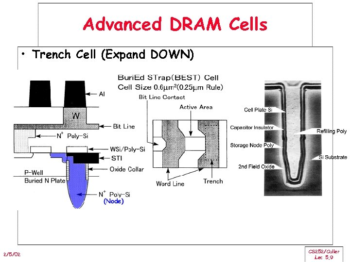 Advanced DRAM Cells • Trench Cell (Expand DOWN) 2/5/02 CS 252/Culler Lec 5. 9
