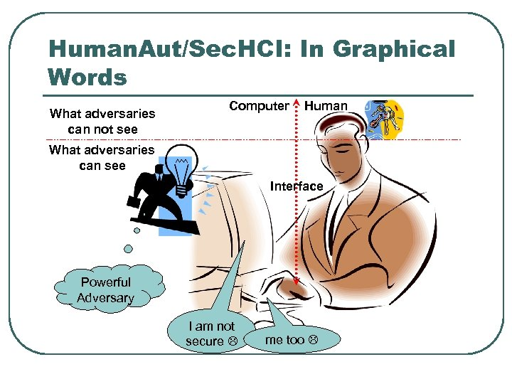 Human. Aut/Sec. HCI: In Graphical Words What adversaries can not see Computer Human What