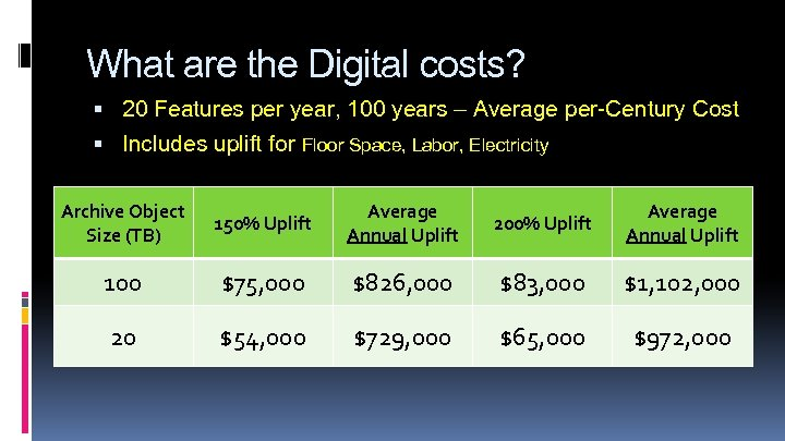 What are the Digital costs? 20 Features per year, 100 years – Average per-Century