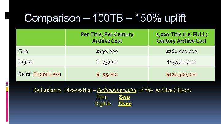 Comparison – 100 TB – 150% uplift Per-Title, Per-Century Archive Cost 2, 000 -Title