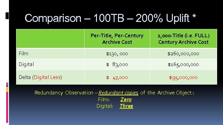 Comparison – 100 TB – 200% Uplift * Per-Title, Per-Century Archive Cost 2, 000