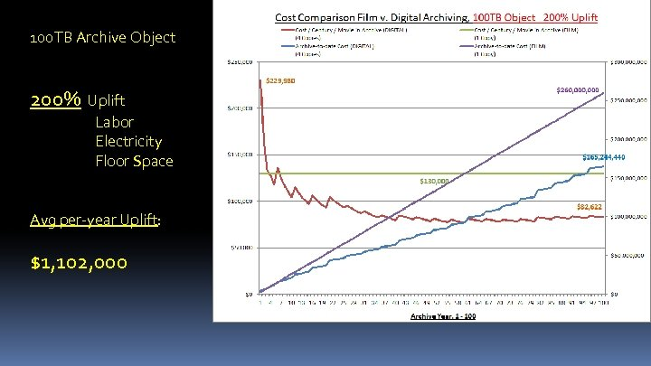 100 TB Archive Object 200% Uplift Labor Electricity Floor Space Avg per-year Uplift: $1,