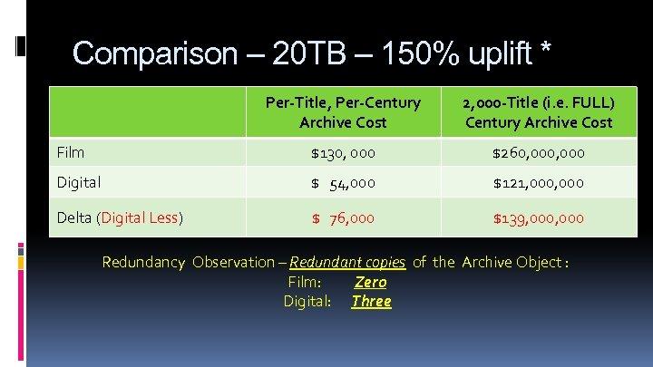 Comparison – 20 TB – 150% uplift * Per-Title, Per-Century Archive Cost 2, 000