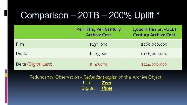 Comparison – 20 TB – 200% Uplift * Per-Title, Per-Century Archive Cost 2, 000