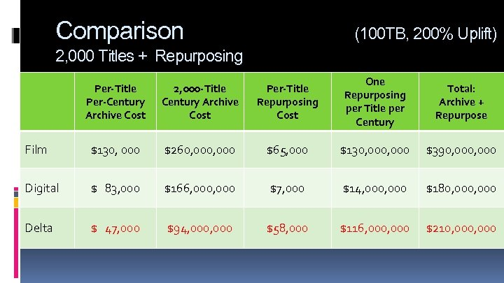 Comparison (100 TB, 200% Uplift) 2, 000 Titles + Repurposing Per-Title Per-Century Archive Cost