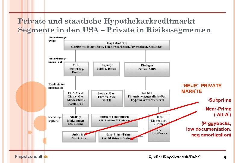 Einstürzende Kreditmärkte US-Hypotheken- und globale Finanzkrise ...