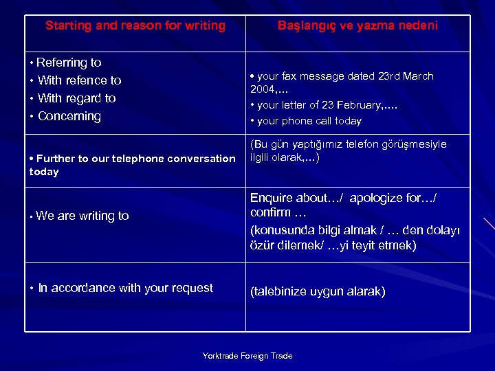 Starting and reason for writing • Referring to • your fax message dated 23
