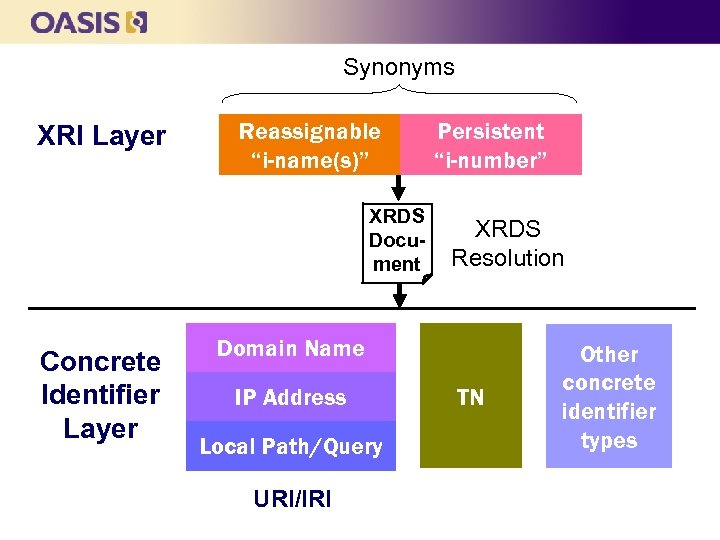 "Synonyms XRI Layer Reassignable ""i-name(s)"" XRDS Document Concrete Identifier Layer Persistent ""i-number"" XRDS Resolution"