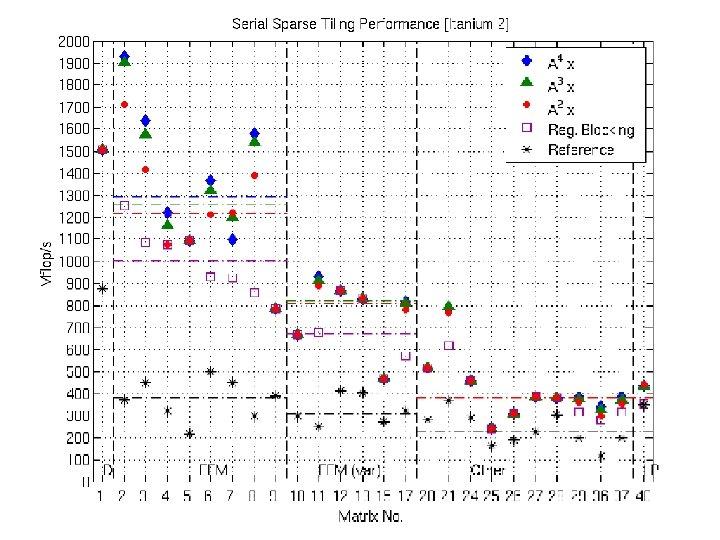 Serial Sparse Tiling Performance (Itanium 2)