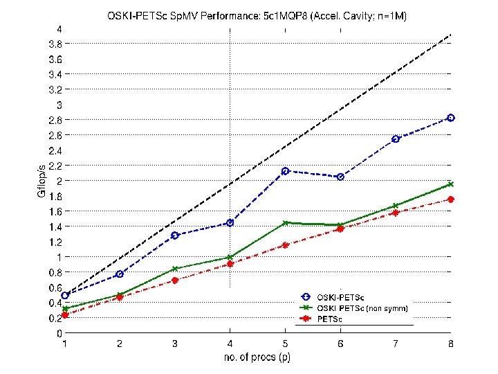 OSKI-PETSc Performance: Accel. Cavity
