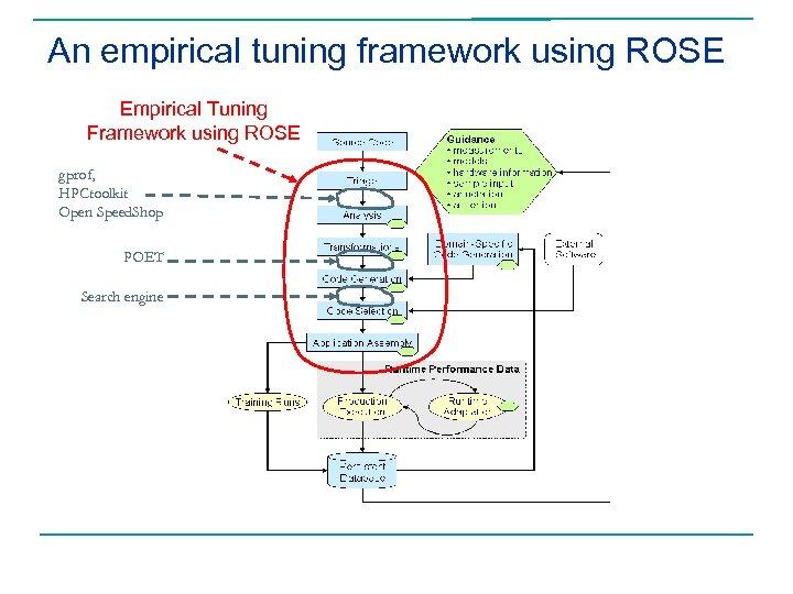 An empirical tuning framework using ROSE Empirical Tuning Framework using ROSE gprof, HPCtoolkit Open