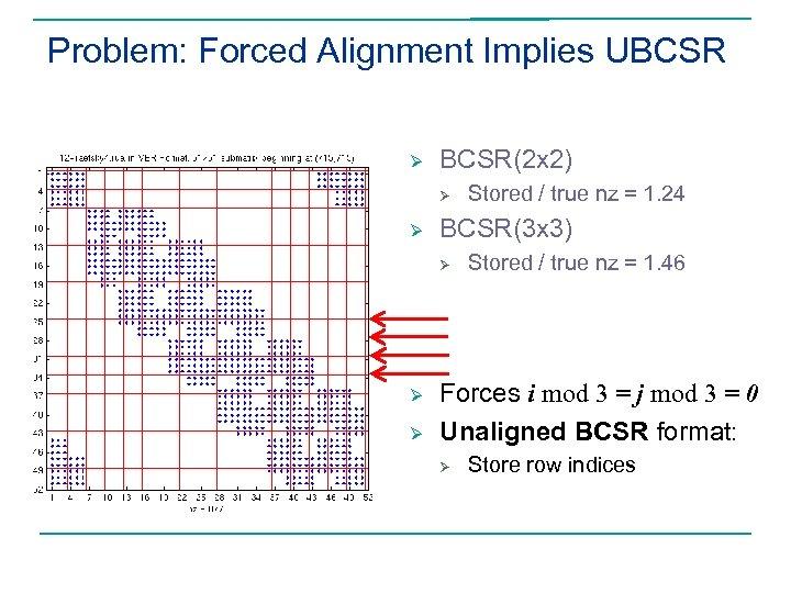 Problem: Forced Alignment Implies UBCSR Ø BCSR(2 x 2) Ø Ø BCSR(3 x 3)