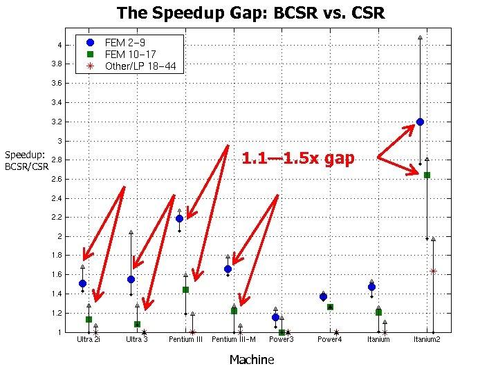 The Speedup Gap: BCSR vs. CSR The Speedup Gap Speedup: BCSR/CSR 1. 1— 1.