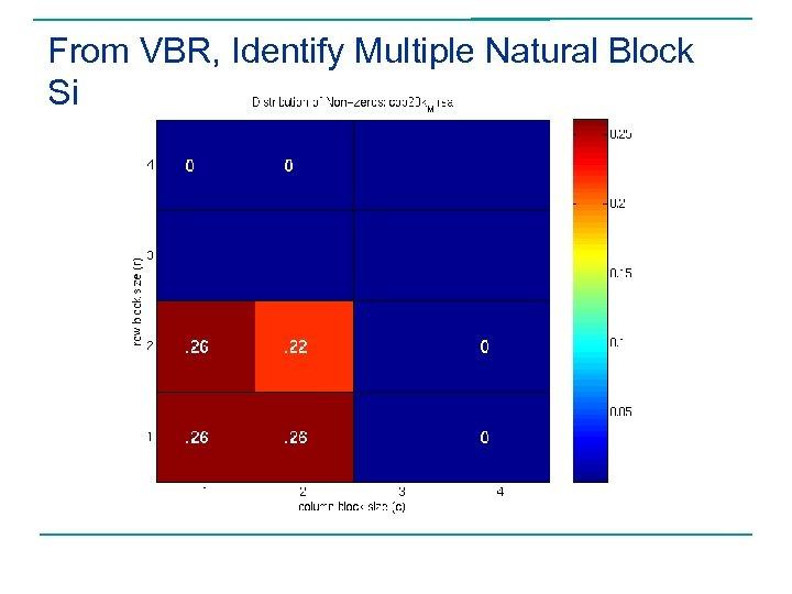 From VBR, Identify Multiple Natural Block Sizes