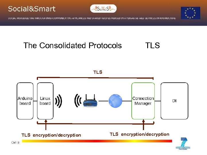 The Consolidated Protocols TLS TLS encryption/decryption