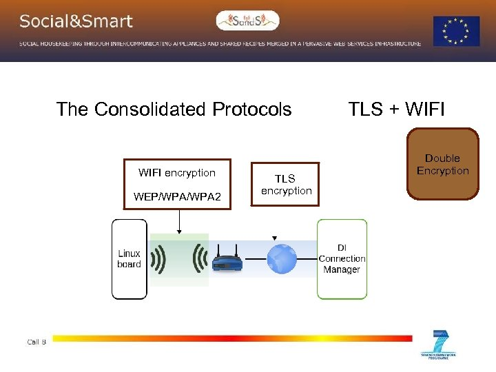 The Consolidated Protocols WIFI encryption WEP/WPA 2 TLS encryption TLS + WIFI Double Encryption