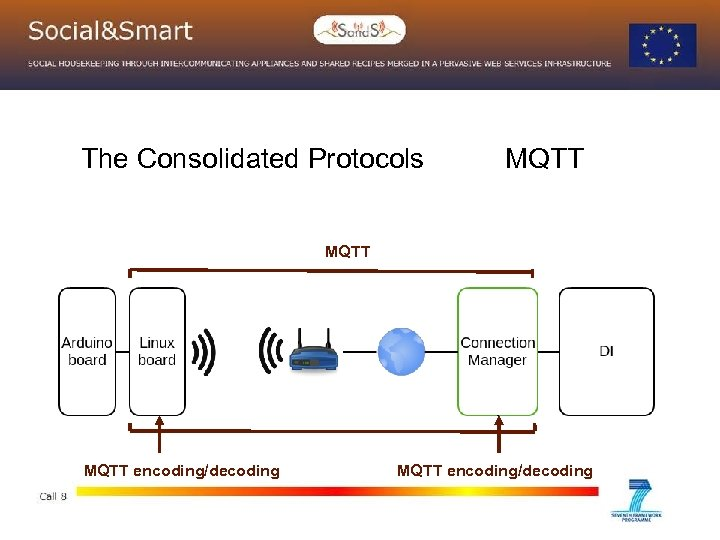 The Consolidated Protocols MQTT encoding/decoding