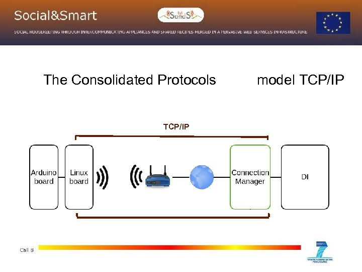 The Consolidated Protocols TCP/IP model TCP/IP