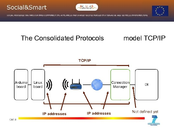 The Consolidated Protocols model TCP/IP IP addresses Not defined yet