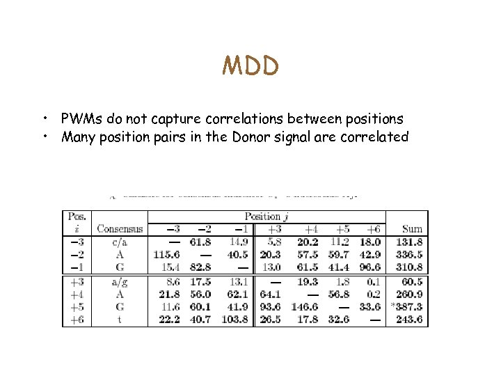 MDD • PWMs do not capture correlations between positions • Many position pairs in