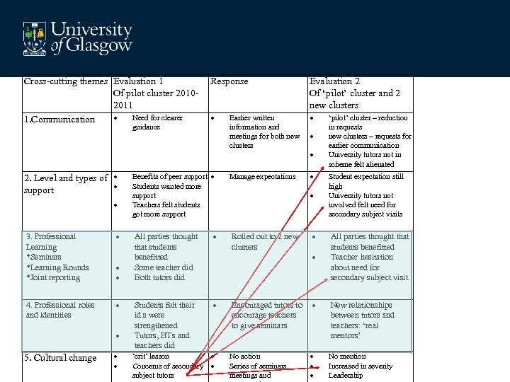 Evaluations and Actions Cross-cutting themes Evaluation 1 Of pilot cluster 20102011 Need for clearer