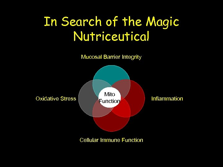 In Search of the Magic Nutriceutical Mucosal Barrier Integrity Oxidative Stress Mito Function Cellular