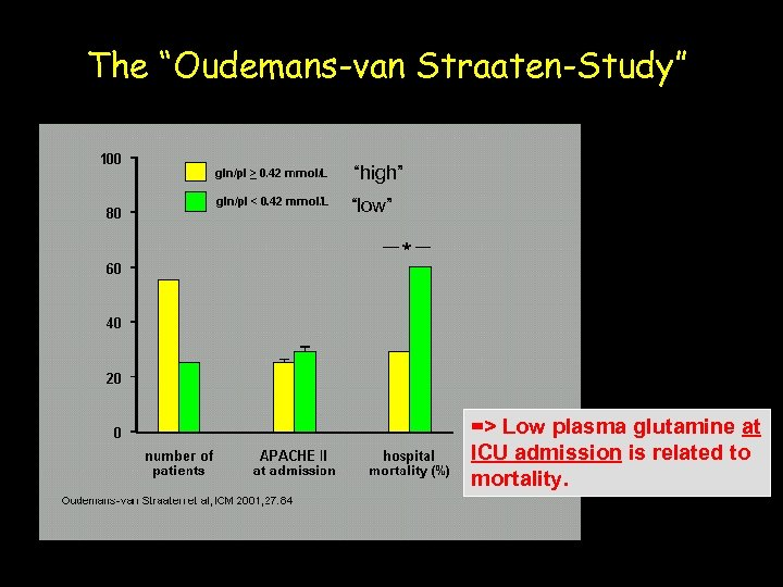 "The ""Oudemans-van Straaten-Study"" ""high"" ""low"" => Low plasma glutamine at ICU admission is related"