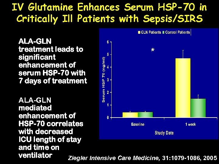 IV Glutamine Enhances Serum HSP-70 in Critically Ill Patients with Sepsis/SIRS ALA-GLN treatment leads