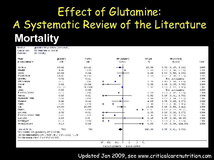 Effect of Glutamine: A Systematic Review of the Literature Mortality Updated Jan 2009, see