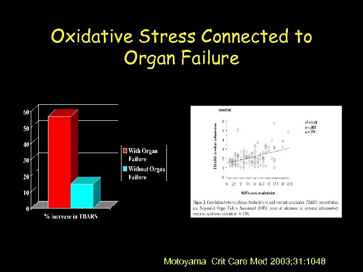 Oxidative Stress Connected to Organ Failure Motoyama Crit Care Med 2003; 31: 1048