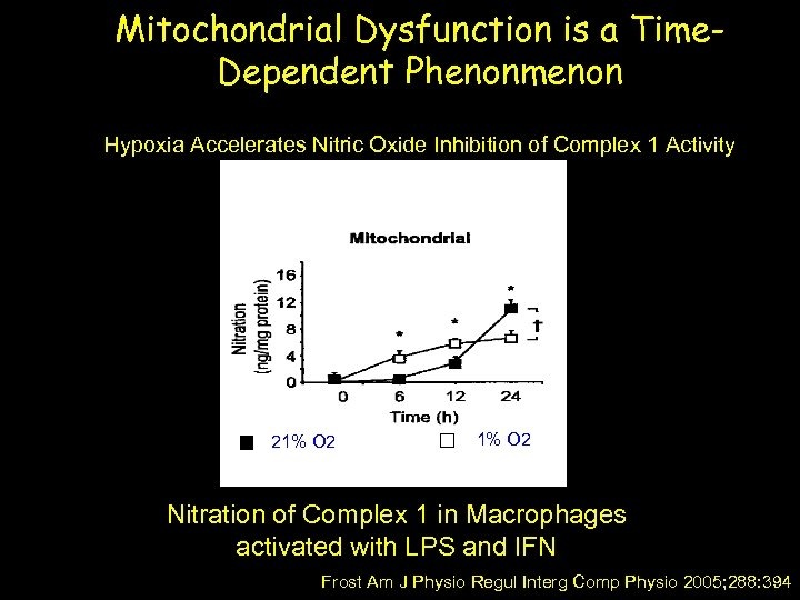 Mitochondrial Dysfunction is a Time. Dependent Phenonmenon Hypoxia Accelerates Nitric Oxide Inhibition of Complex