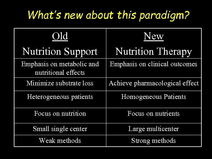 What's new about this paradigm? Old Nutrition Support New Nutrition Therapy Emphasis on metabolic