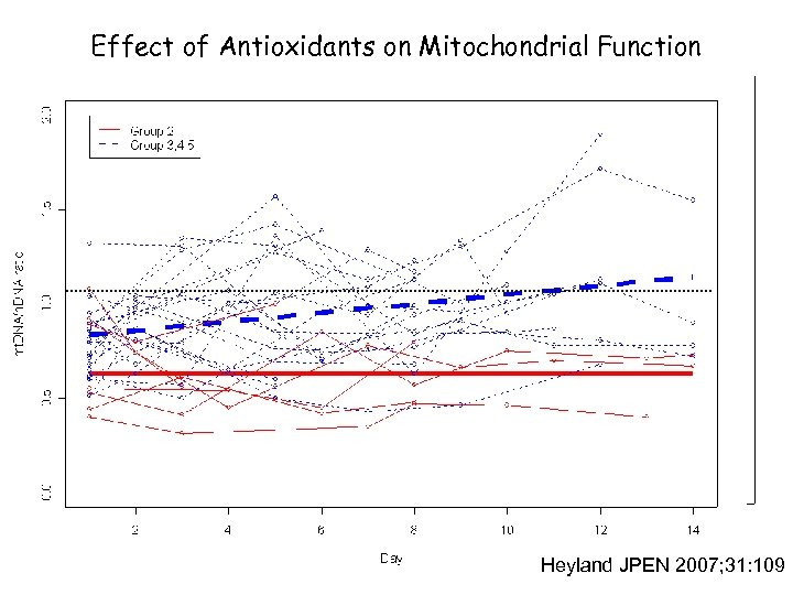 Effect of Antioxidants on Mitochondrial Function Heyland JPEN 2007; 31: 109