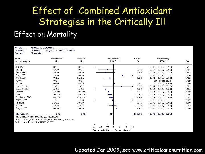Effect of Combined Antioxidant Strategies in the Critically Ill Effect on Mortality Updated Jan
